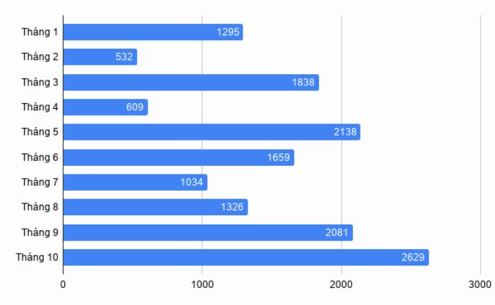 Doanh số xe Mitsubishi Xpander từ đầu năm đến tháng 10/2019