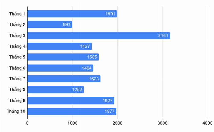 Doanh số bán hàng xe Hyundai Accent từ đầu năm đến tháng 10/2019