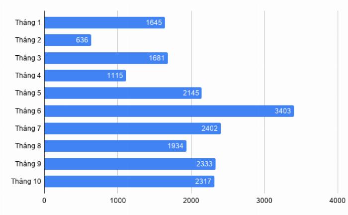 Doanh số bán hàng xe Toyota Vios từ đầu năm đến tháng 10/2019