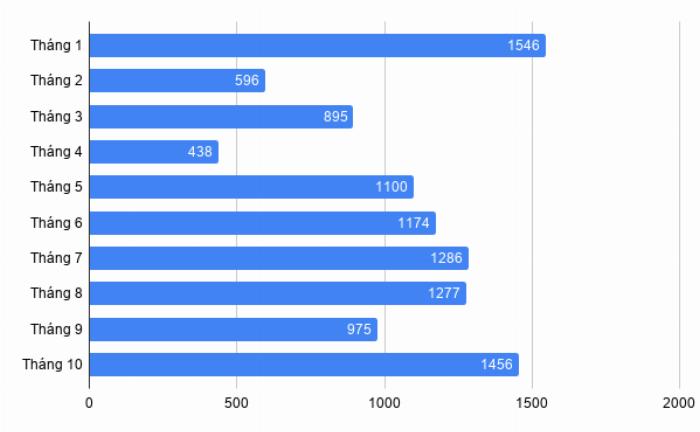 Doanh số xe Ford Ranger từ đầu năm đến tháng 10/2019