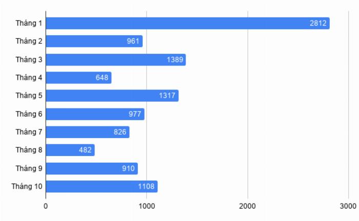 Doanh số xe Honda CR-V từ đầu năm đến tháng 10/2019