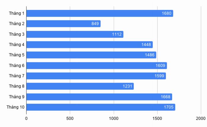 Doanh số xe Hyundai Grand i10 từ đầu năm đến tháng 10/2019