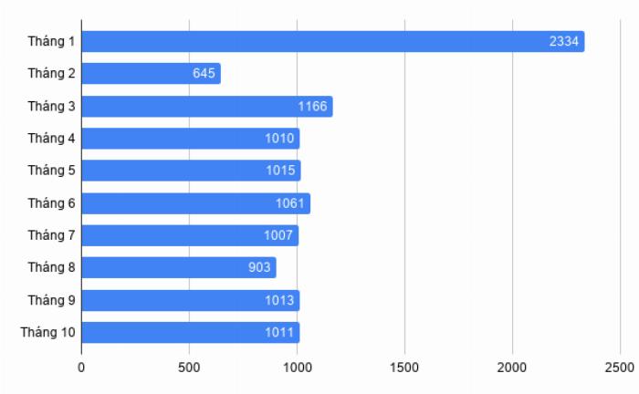 Doanh số xe Mazda 3 từ đầu năm đến tháng 10/2019