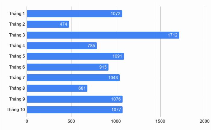Doanh số xe Toyota Innova từ đầu năm đến tháng 10/2019