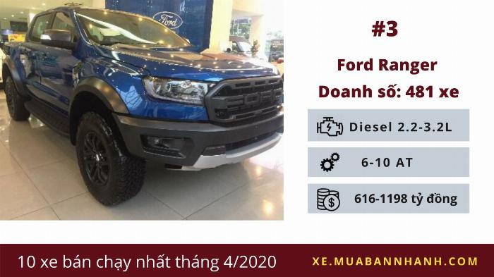 Ford Ranger: Doanh số 481 chiếc