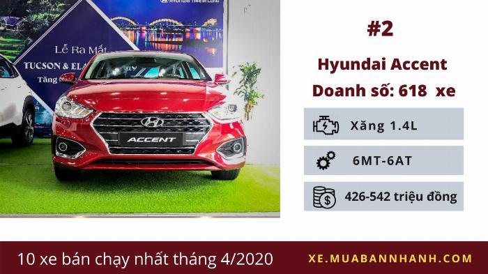 Hyundai Accent: Doanh số 618 chiếc