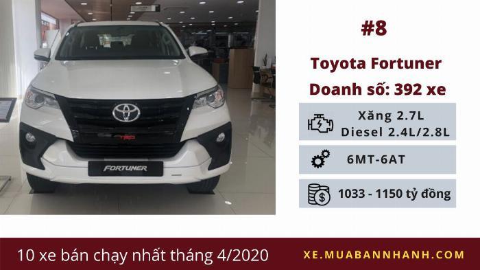 Toyota Fortuner: Doanh số 392 chiếc