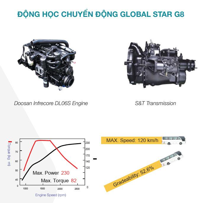 DAEWOO GLOBAL STAR G8 29/34 chỗ