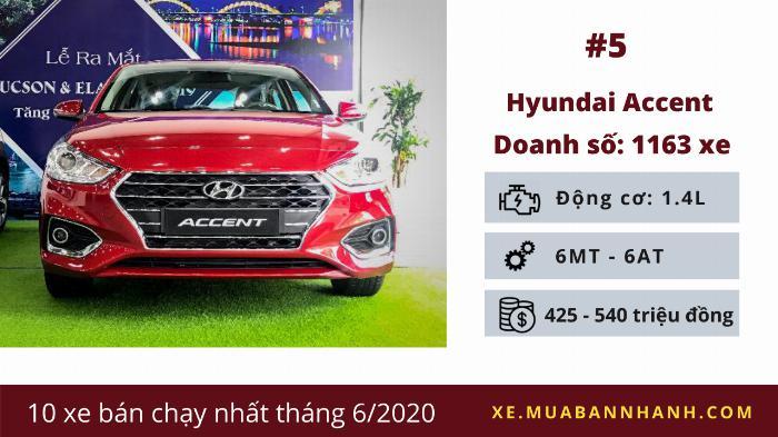 Hyundai Accent: Doanh số 1.163 chiếc