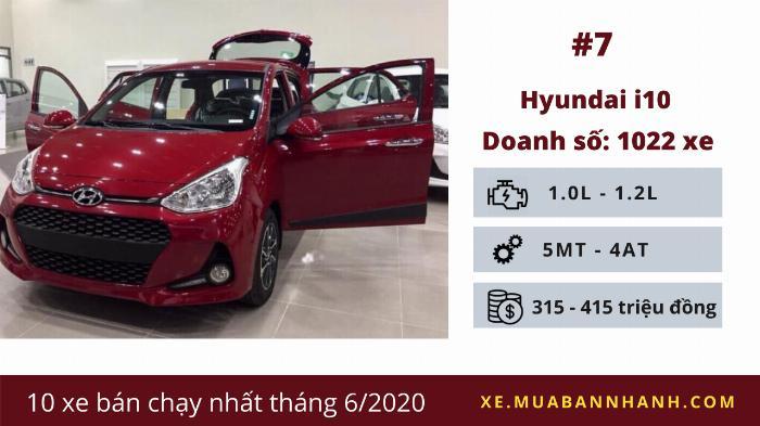 Hyundai Grand i10: Doanh số 1.022 chiếc
