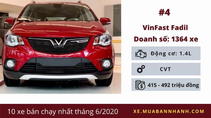 VinFast Fadil: Doanh số 1.364 chiếc