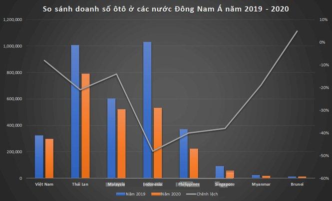 Biểu đồ doanh số các quốc gia trong khu vực Đông Nam Á. (Số liệu: AAF)