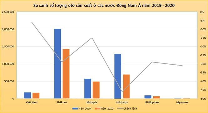 Biểu đồ so sánh số lượng ôtô sản xuất ở các nước Đông Nam Á (Số liệu: AAF)