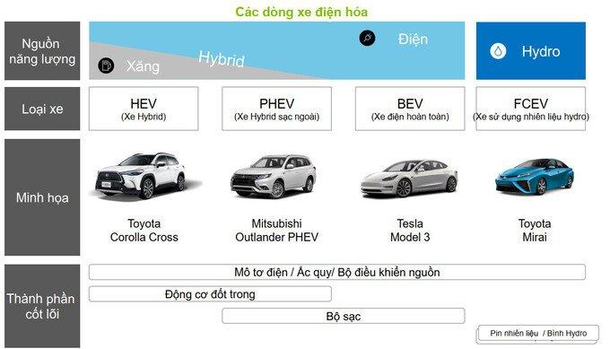 Xe hybrid cắm sạc (PHEV- Plug-in Hybrid Electric Vehicle)