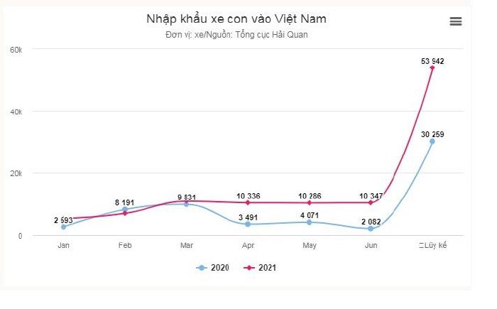 Ô tô nhập khẩu về Việt Nam nhiều gấp đôi năm ngoái